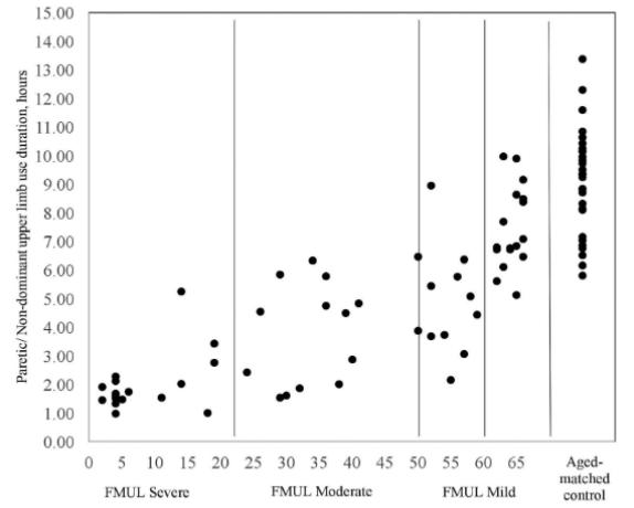 図:FMULスコアと麻痺手使用時間