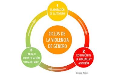 VIOLENCIA EN LAS RELACIONES DE ENAMORADOS Y NOVIAZGO