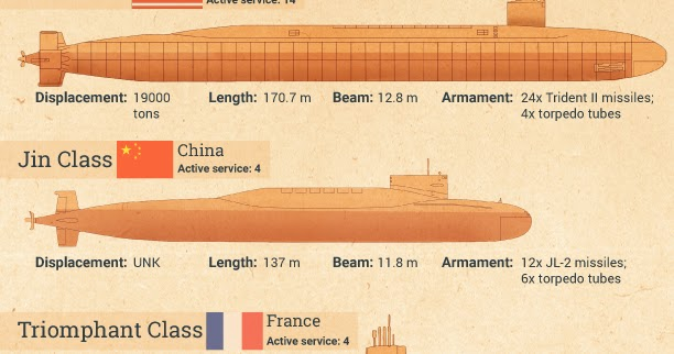 Submarine Matters: Comparing BoreiBoreys with Ohios