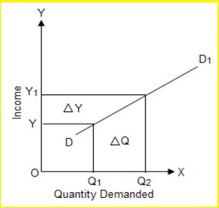 Positive_income_elasticity_demand
