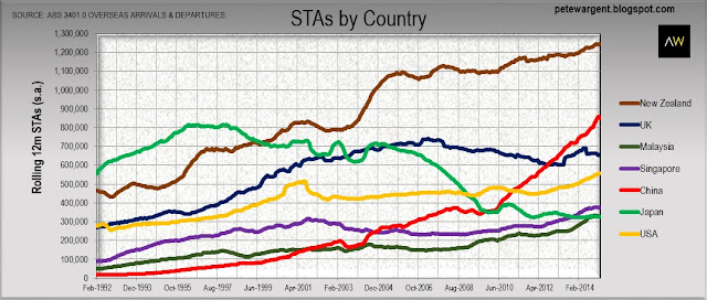 STAs by country