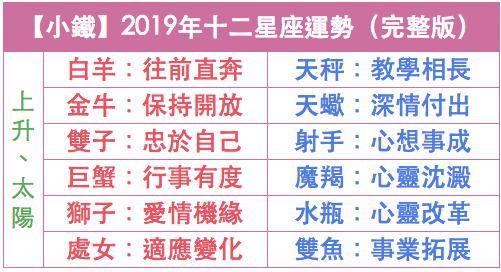 2019年十二星座運勢(完整版)