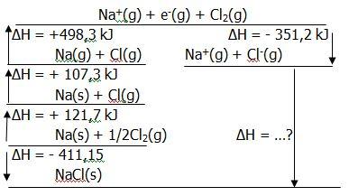 Menentukan perubahan entalpi reaksi menggunakan hukum hess your diketahui diagram tingkat energy berikut ccuart Gallery