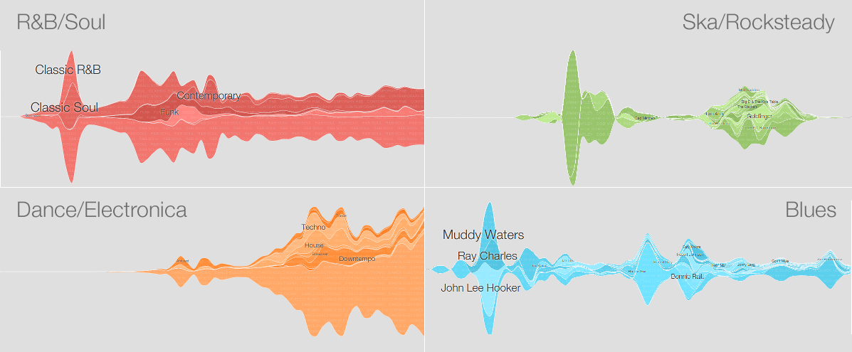 Google AI Blog: Explore the history of Pop -- and Punk, Jazz, and