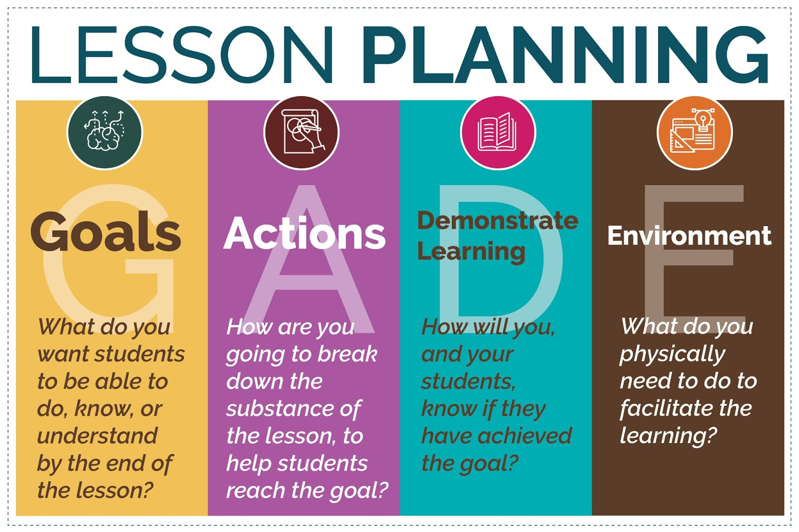 Simple Steps For Effective Lesson Planning