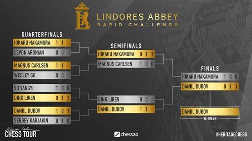 Daniil Dubov s'impose en finale face à Hikaru Nakamura