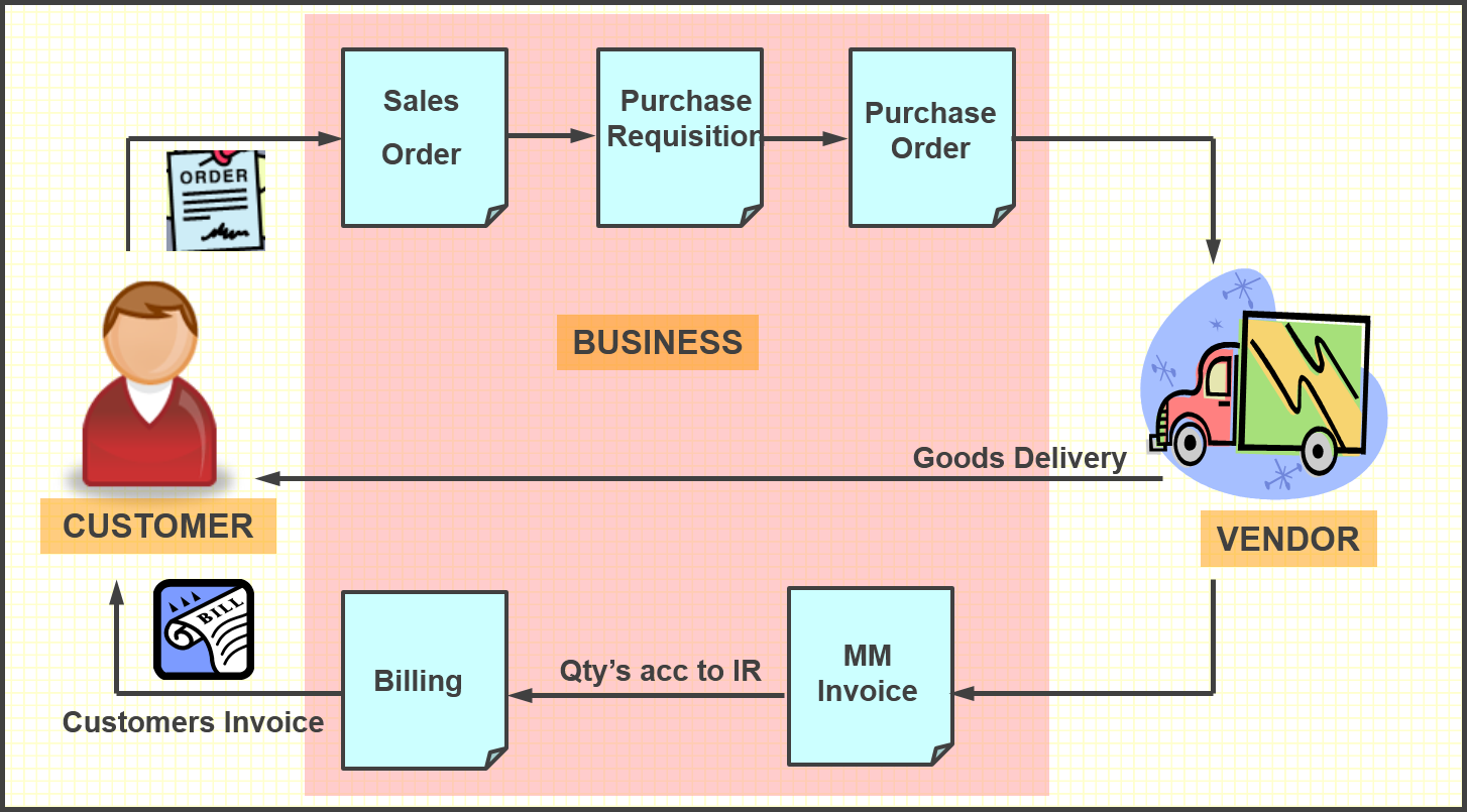 SAP Tutorials: Third-party order processing