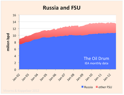 Russian oil production to 2020 thumbnail