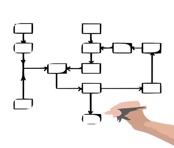 Pengertian Algoritma , Flowchart dan Simbolnya