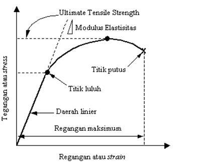 Civil engineering karakteristik dari sifat mekanik beton kurva tegangan regangan ccuart Image collections