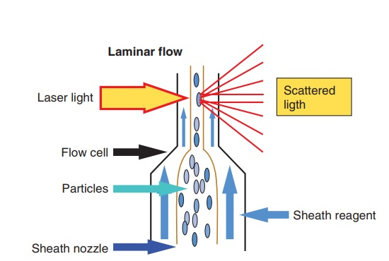 Sysmex UF-100® Flow Cell Diagram.