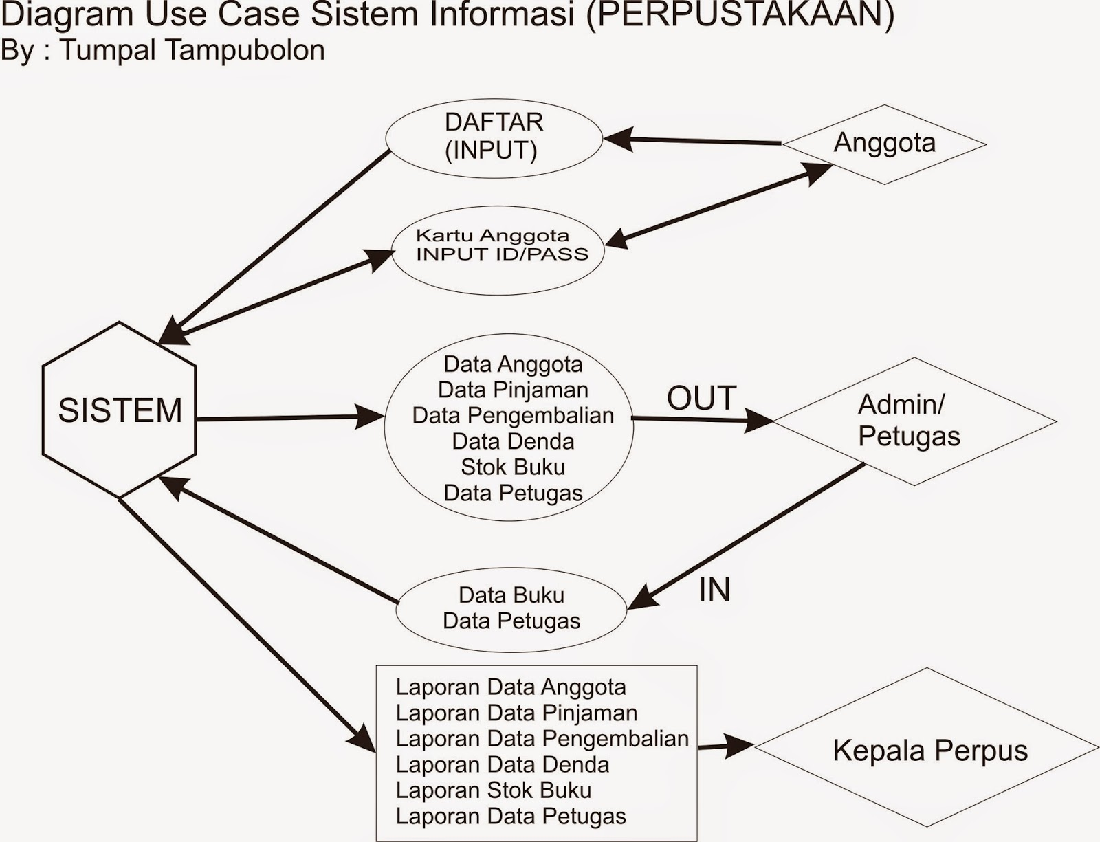 Use Case Diagram Perpustakaan Lengkap