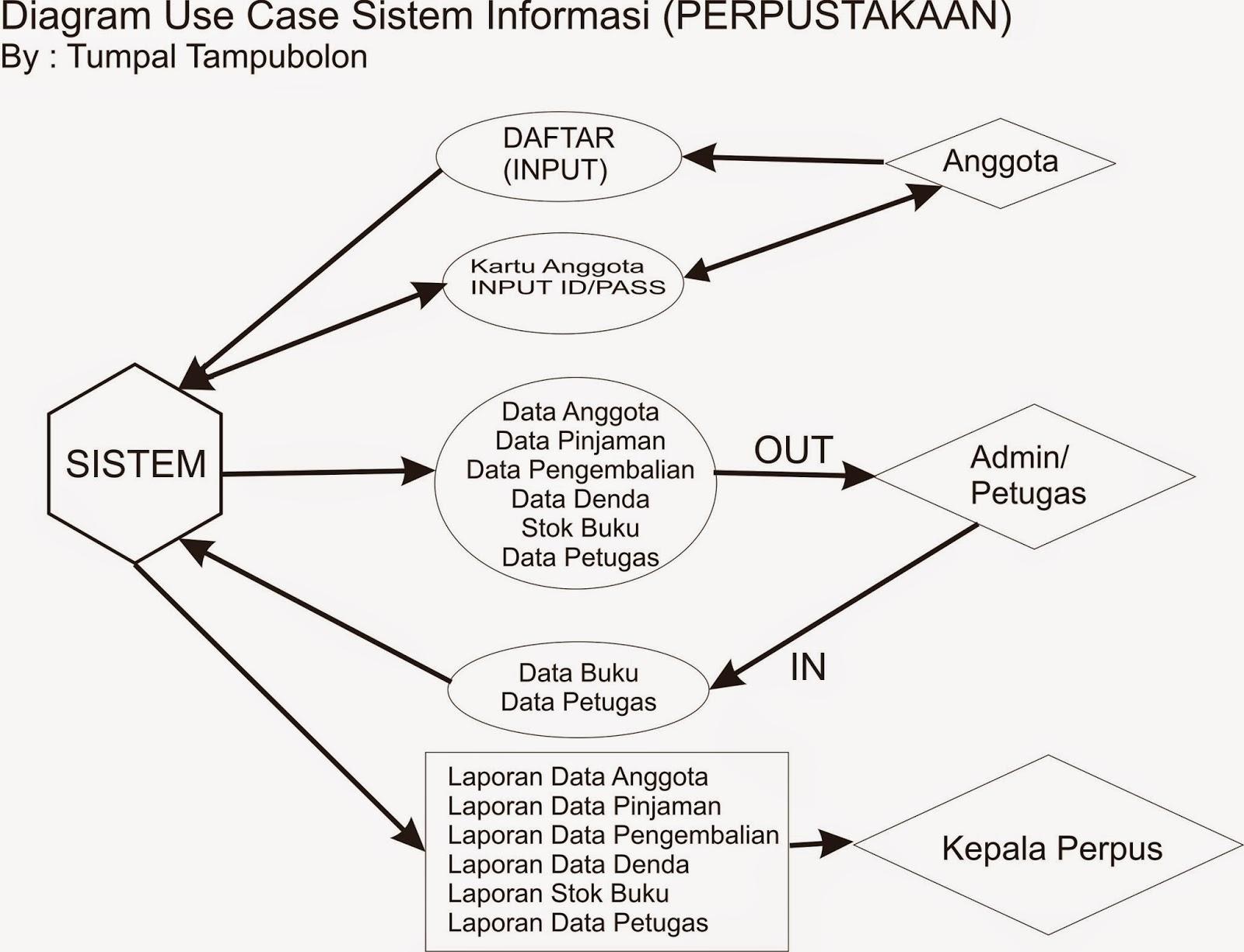 Use Case Diagram Perpustakaan Lengkap