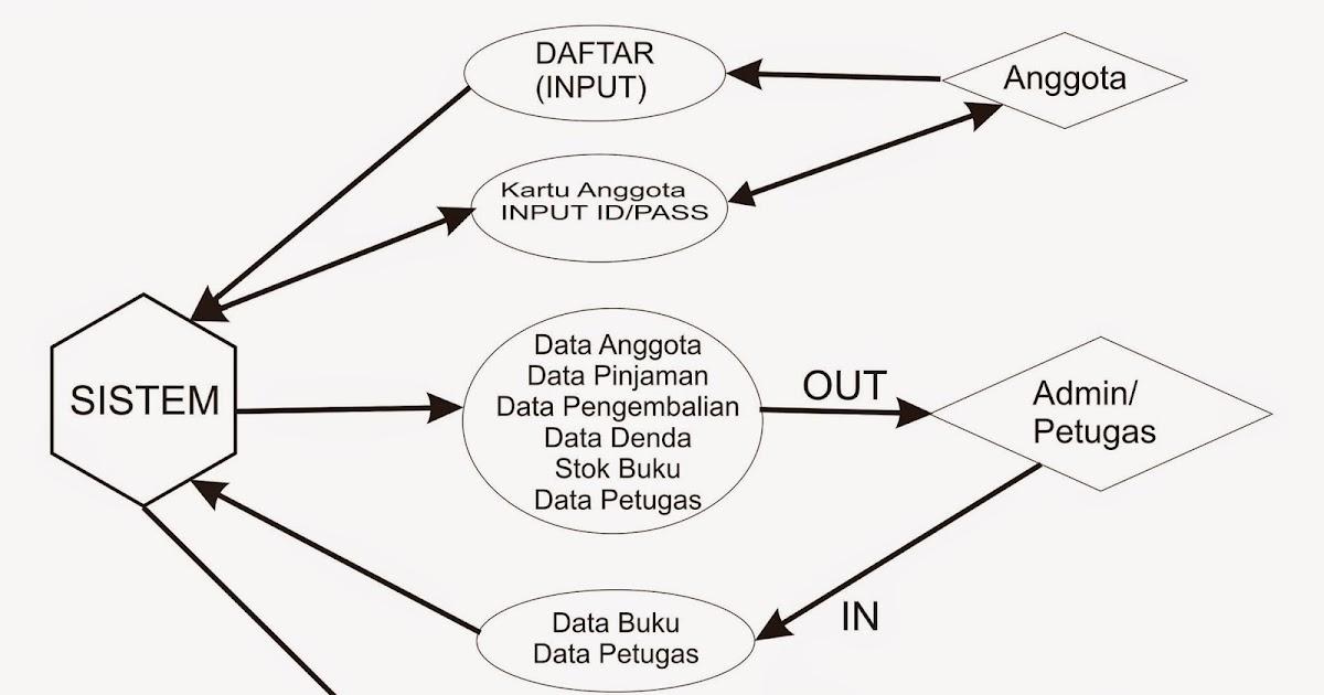 DFD ( Data Flow Diagram) Stok Buku Perpustakaan