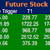 Most active future and option calls ( Pre Market Tips ) for 22 July 2016
