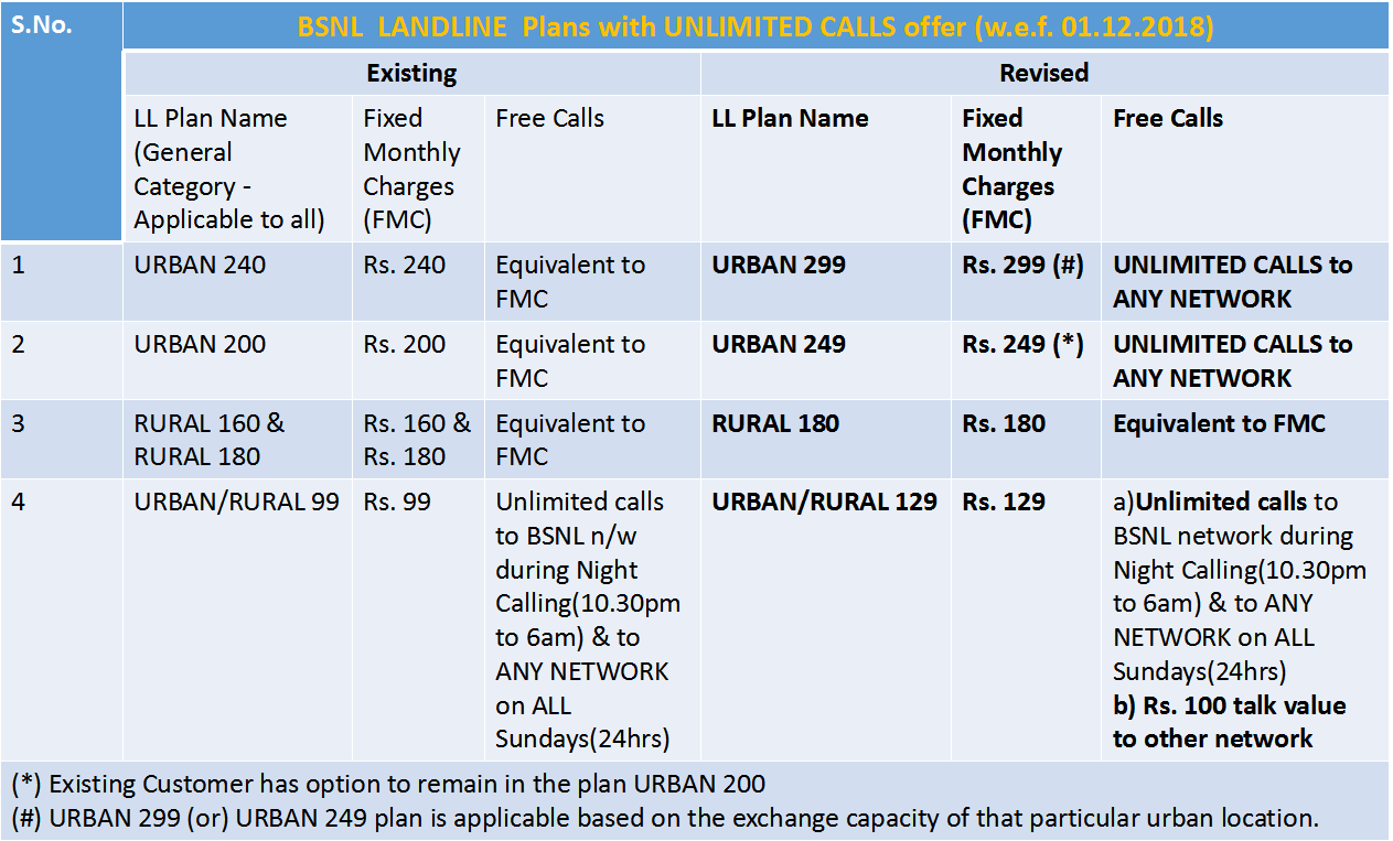 BSNL revised Landline Plans with UNLIMITED CALLING to any