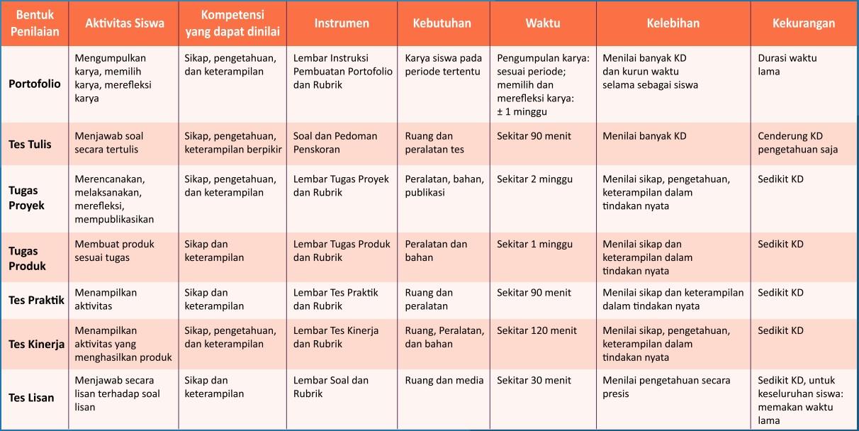 perbandingan bentuk-bentuk tes ujian sekolah