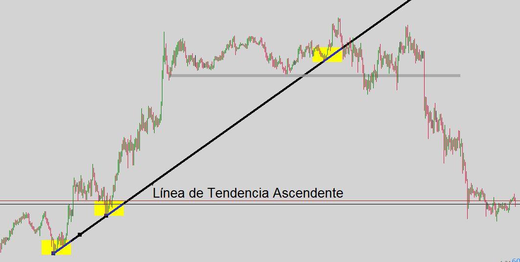 Lineas de tendencia forex