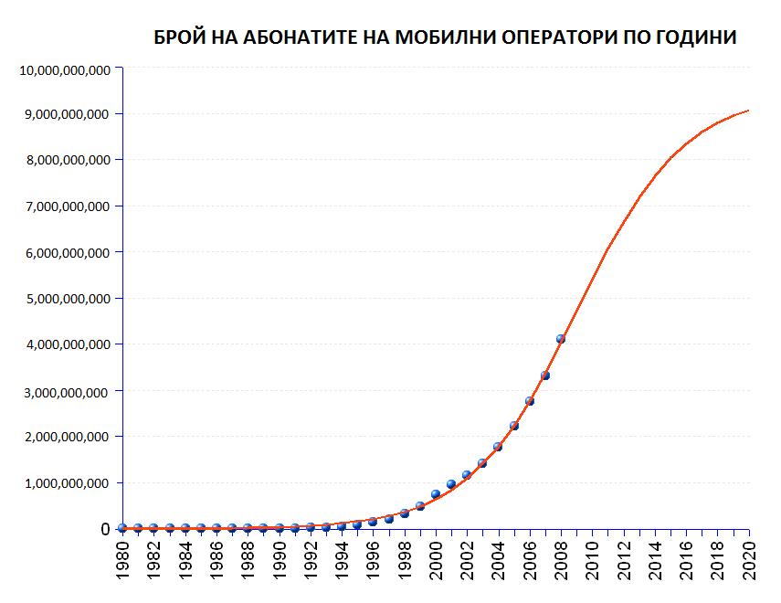 Брой абонати на мобилните оператори по години