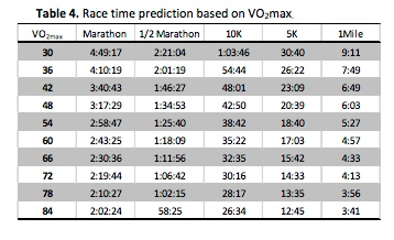 In addition research has indicated that vo max is also an important measure for health and wellbeing at optimum running efficiency your suunto ambit performance level the rain rh mvkazitspot
