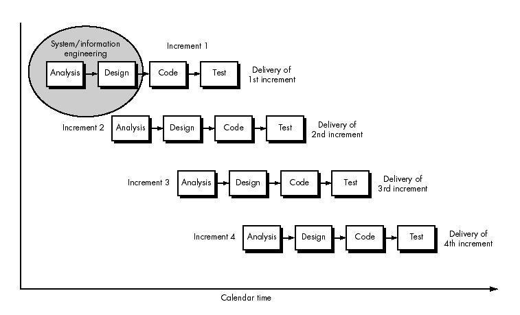 paper ball: Model Pengembangan Sistem Informasi