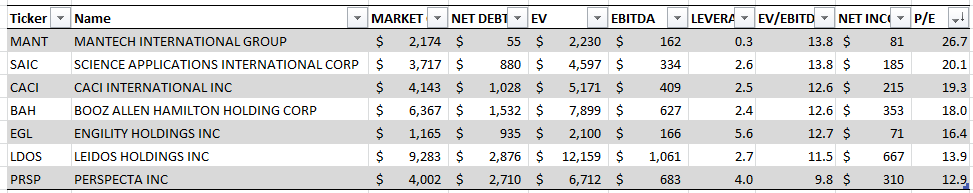 Clark Street Value: Perspecta: DXC Government Services Spin