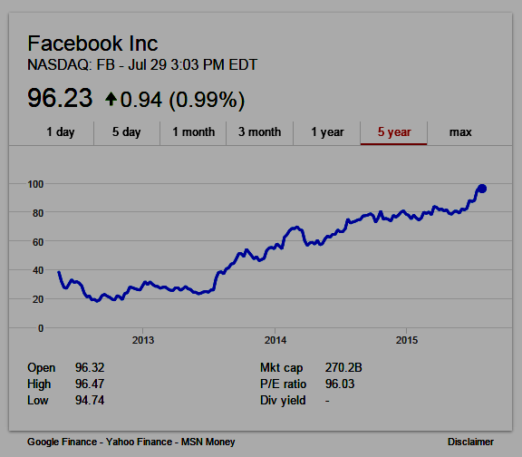 Facebook (NASDAQ: FB) 5 year stock chart