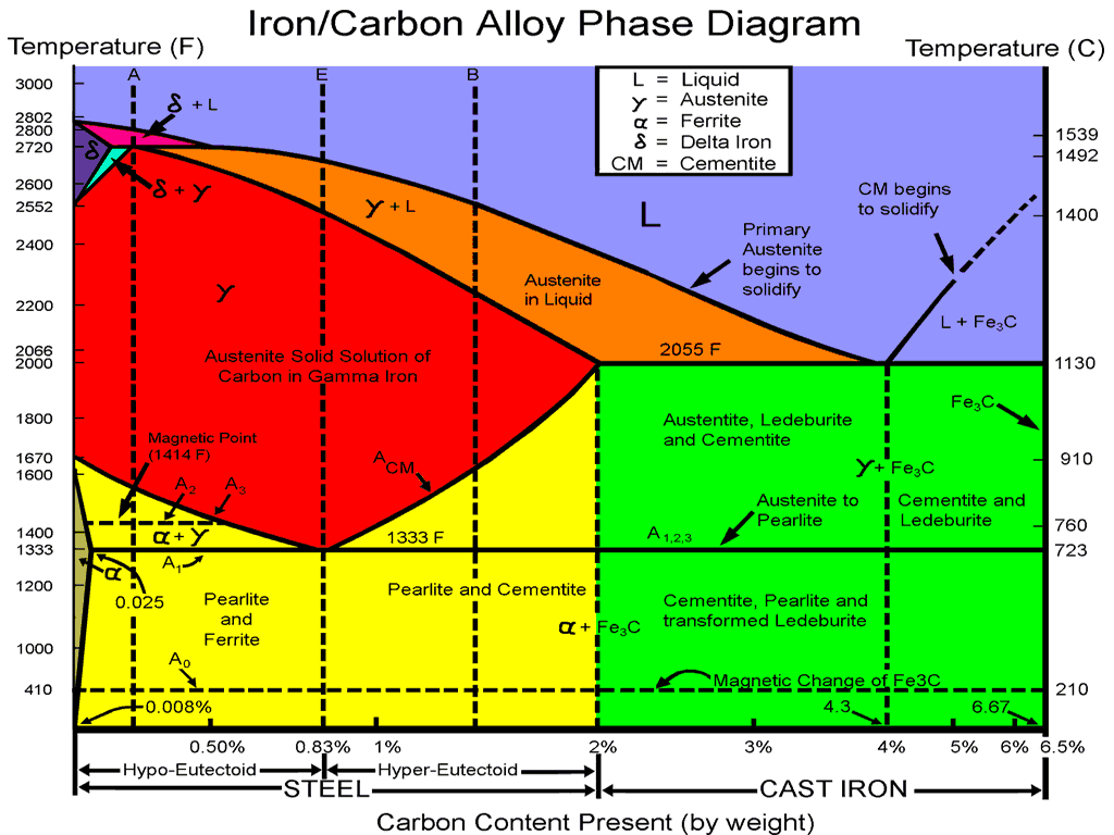 hight resolution of iron carbon alloy phase diagram