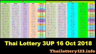 Thailand lotto VIP Master 3up pair formula Numbers October 2018