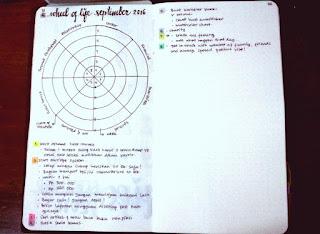 Bullet Journal Setup Ideas