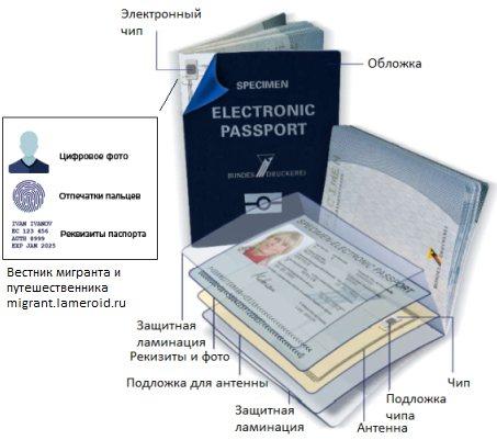 Как устроен биометрический паспорт?