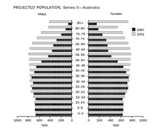 Property and Australia's ageing population