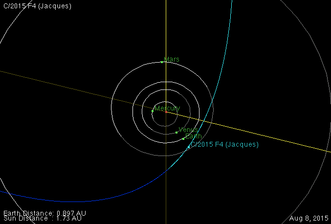 órbita do cometa C/2015 F4 Jacques