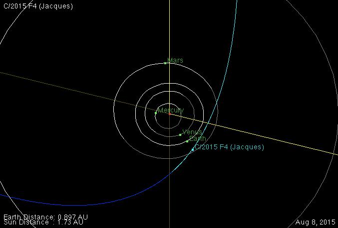 órbita do cometa C/2015 F4 Jacques