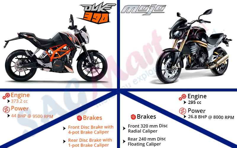 Ktm Duke Abs Review