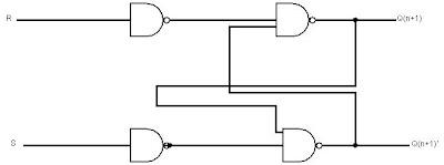 What is Flip-Flops|Explain S-R Flip-Flop ~ All Computer Topics