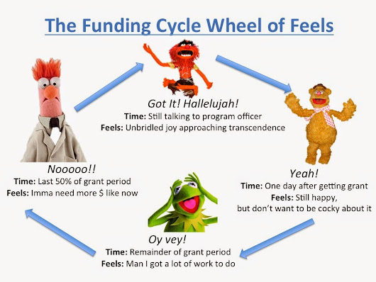 The Funding Cycle Wheel of Feels