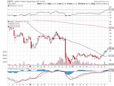 Egyptian stocks