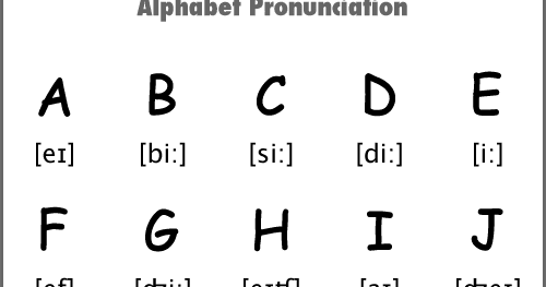 Phonics: ALPHABET PRONUNCIATION