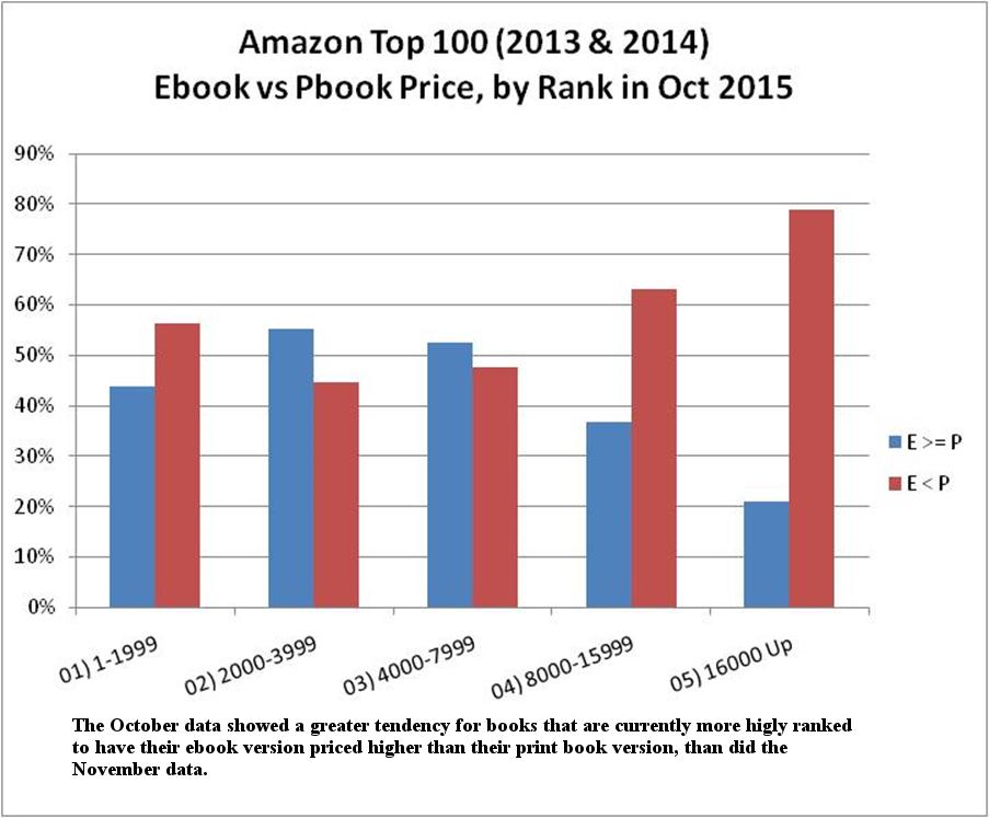Amazon Book Prices