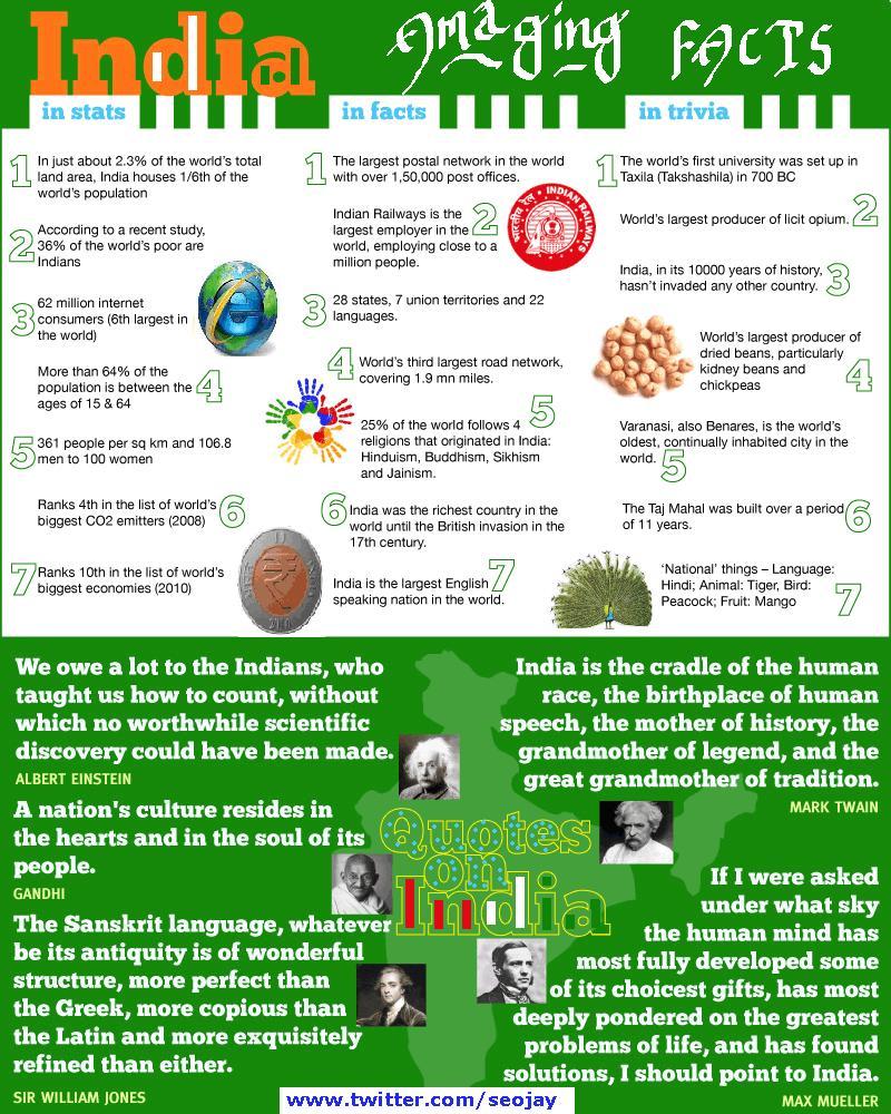 GENERAL KNOWLEDGE 2011 INDIA PDF DOWNLOAD