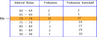Contoh cara menghitung median untuk data berkelompok dalam bentuk distribusi frekuensi