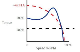 direct online starter dol  Full-voltage Starting Torque Speed Curve