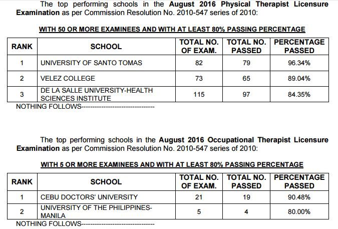 Top performing, performance of schools Physical, Occupational Therapist (PT-OT) board exam August 2016