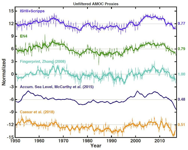 Atlantic circulation is not collapsing - but as it shifts gears, warming will reaccelerate