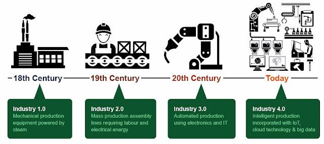 gambaran perkembangan dunia industri peternakan