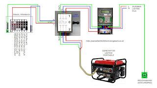cara menginstal generator listrik portable dirumah