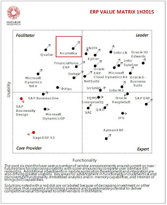 Acumatica on Nucleus Research Value Matrix