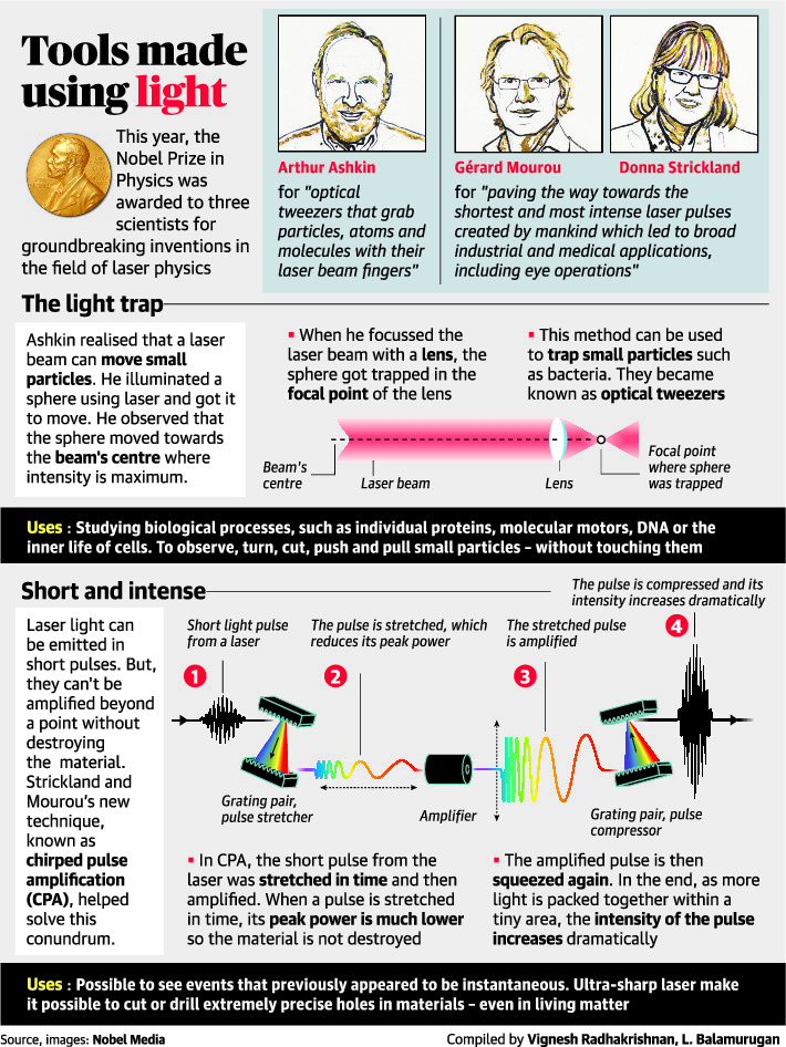 Physics Nobel Goes to Laser Pioneers