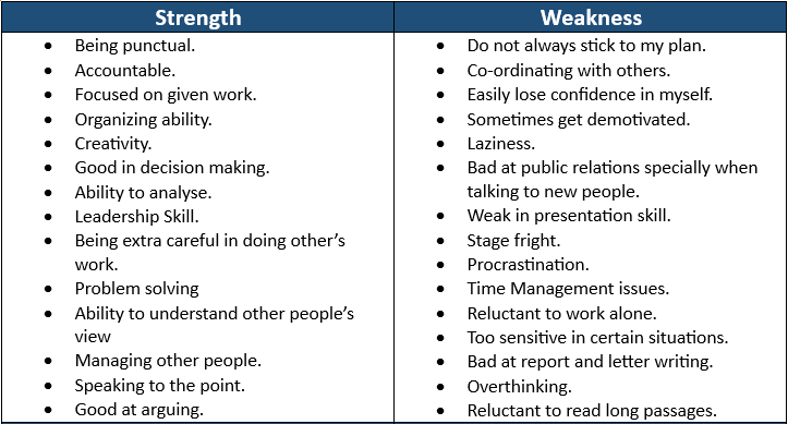 weakness cv example